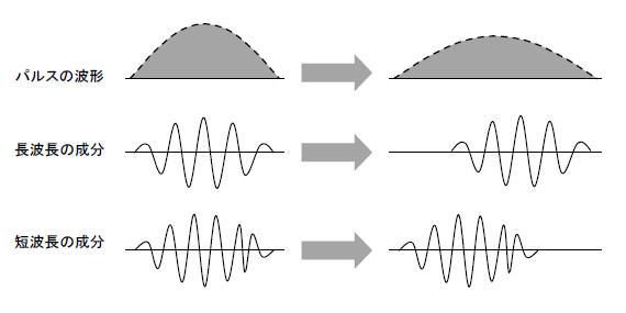 分散制御光ファイバ|電気通信主任技術者試験 過去問解説|マニフォールド