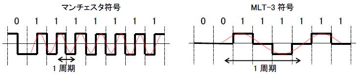 伝送路符号|電気通信主任技術者試験 過去問解説| マニフォールド