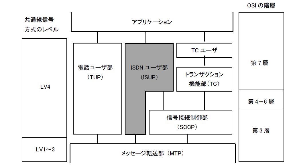 SIPとISUPのインタワークにおける信号処理|電気通信主任技術者試験 ...